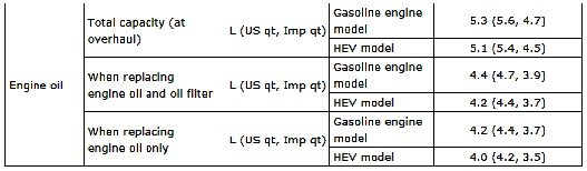 Rekomendowany poziom oleju dla Subaru XV 2 0i.jpg